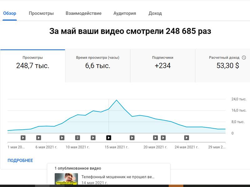 Аналитика Youtube